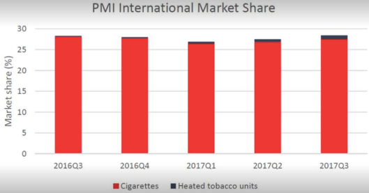 (2017)PMI cigs v heated